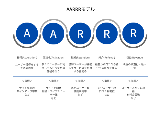 AARRRは、グロースハックで最も重要なフレームワーク