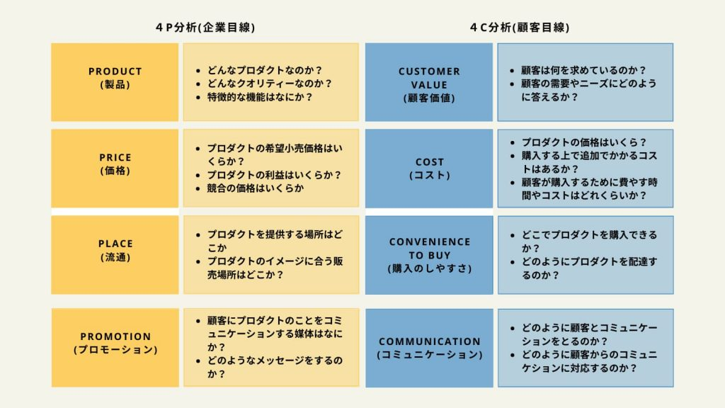 マーケティングミックスと言われる4C・4P分析の比較