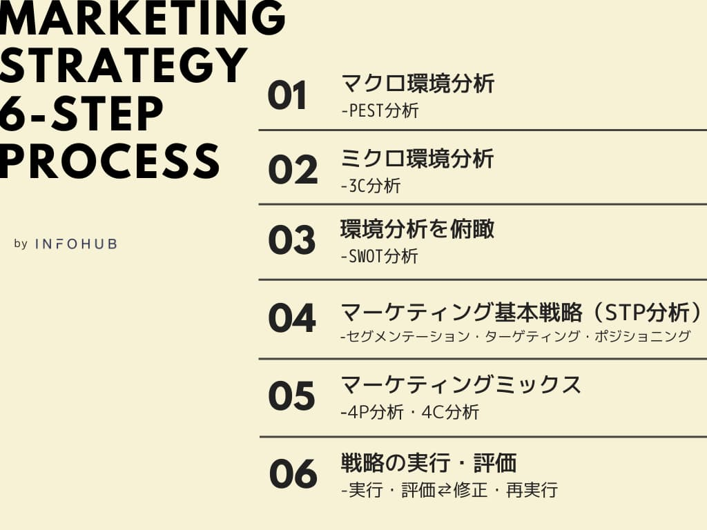 マーケティングプロセスとは「自社の環境・目標を明確にし、それを達成するための戦略的な一連のプロセス」を指します