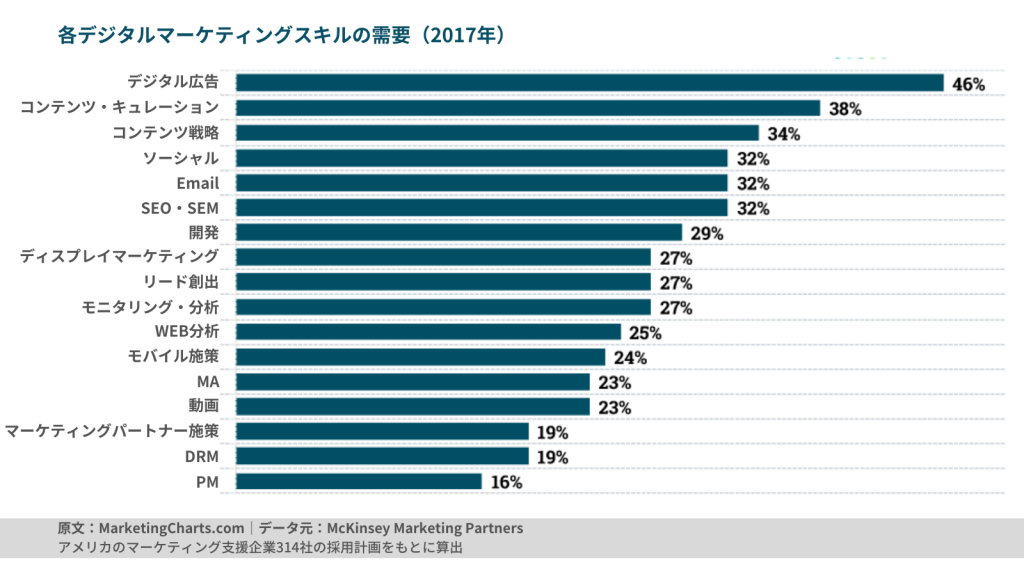 マーケティングの各スキルへの需要を調査.デジタルマーケティング領域で高いスキルの需要がみられた.