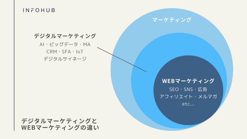 デジタルマーケティングとwebマーケティングの違いは,扱う領域である